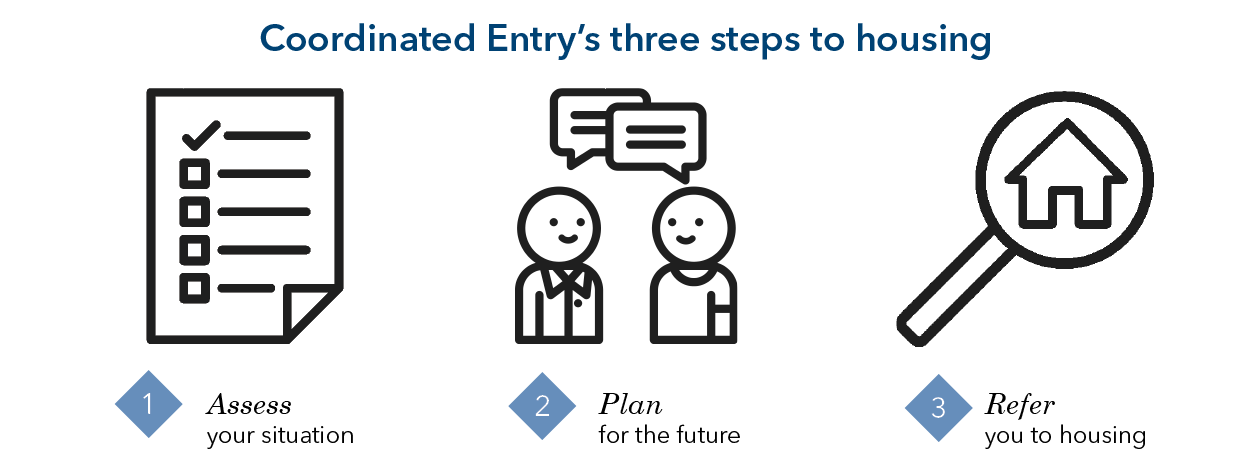Coordinated Entry's Three Steps to Housing