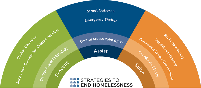 Strategies to End Homelessness